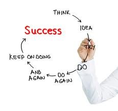 success-loop: A Flow Chart: Think --> Idea > Try--> Do > Do again > And again > Keep on Doing > Success