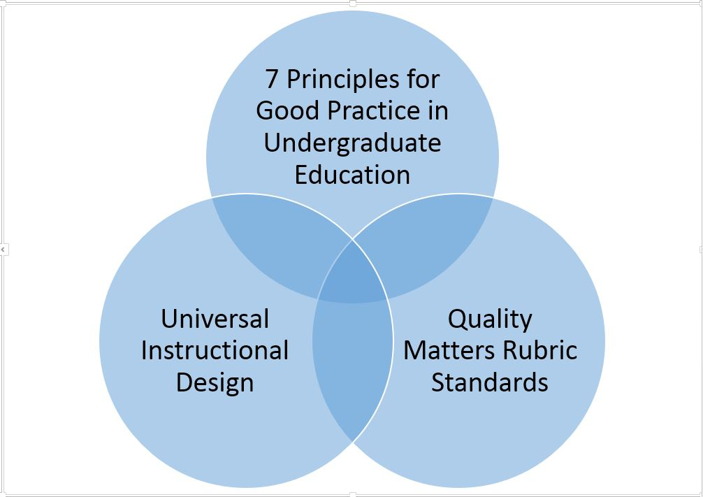 Venn diagram showing the connection between the 7 principles for good practices in undergraduate education and Universal Instructional Design and Quality Matters Rubric Standards.